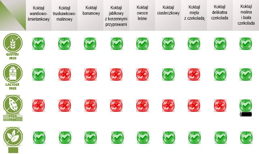 Koktajle Herbalife Formuła 1 - zawartość glutenu, soi i laktozy